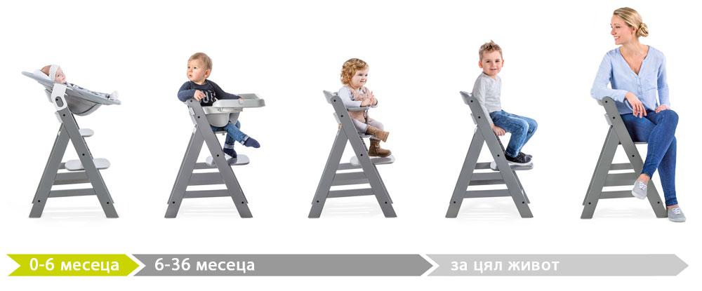 Стол Alpha+ употреба